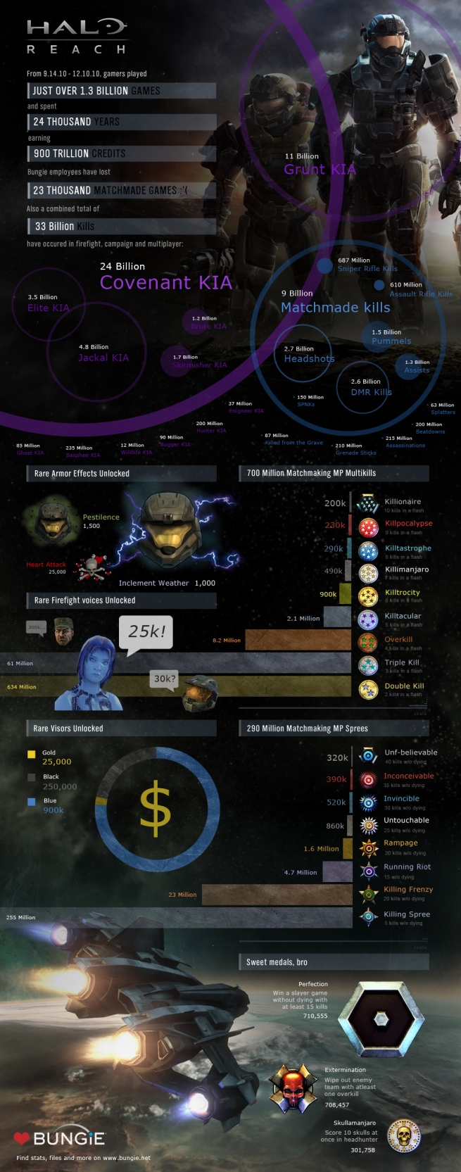 Halo: Reach Stats